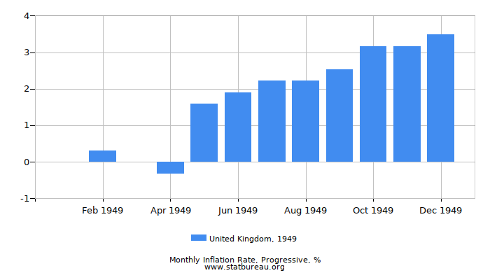1949 United Kingdom Progressive Inflation Rate