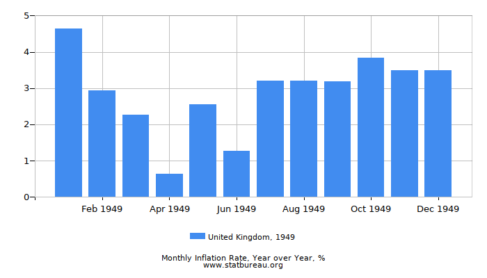 1949 United Kingdom Inflation Rate: Year over Year