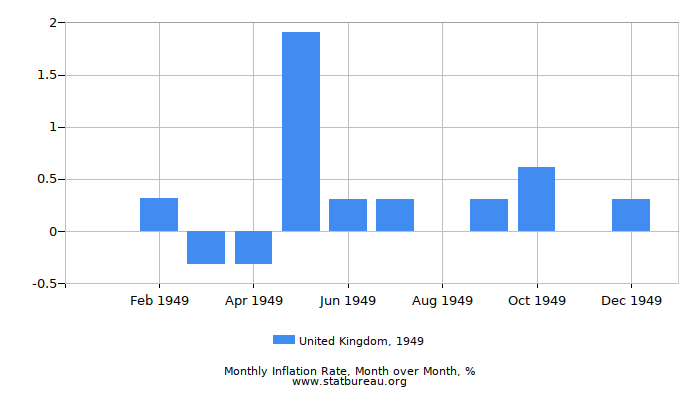 1949 United Kingdom Inflation Rate: Month to Month