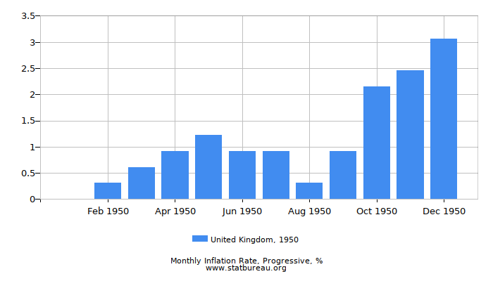 1950 United Kingdom Progressive Inflation Rate