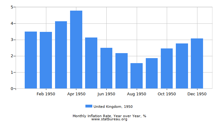 1950 United Kingdom Inflation Rate: Year over Year