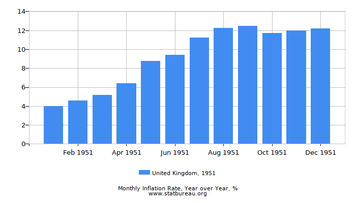 1951 United Kingdom Inflation Rate: Year over Year