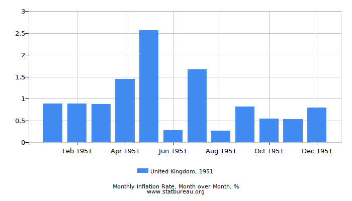1951 United Kingdom Inflation Rate: Month to Month