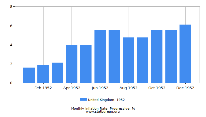 1952 United Kingdom Progressive Inflation Rate