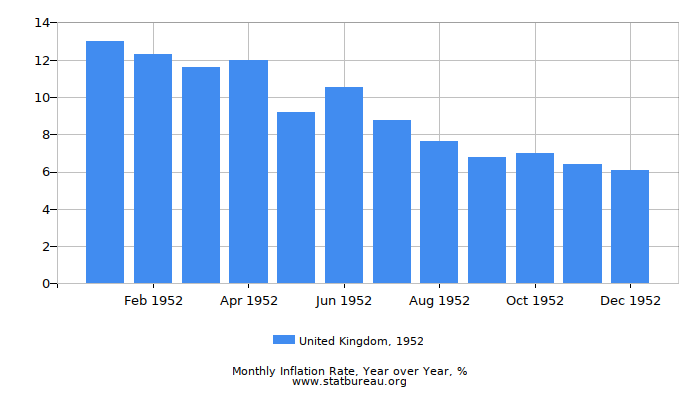 1952 United Kingdom Inflation Rate: Year over Year