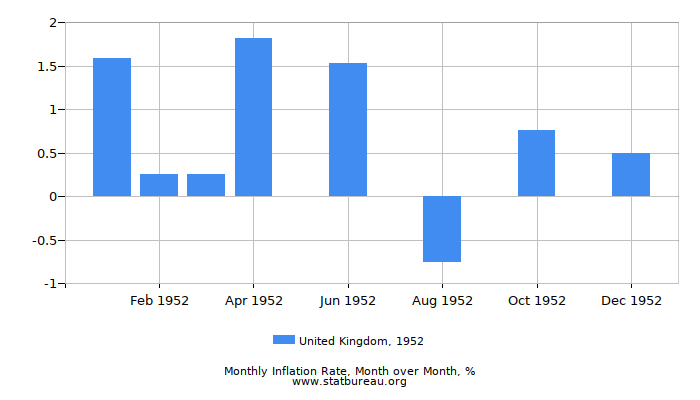 1952 United Kingdom Inflation Rate: Month to Month