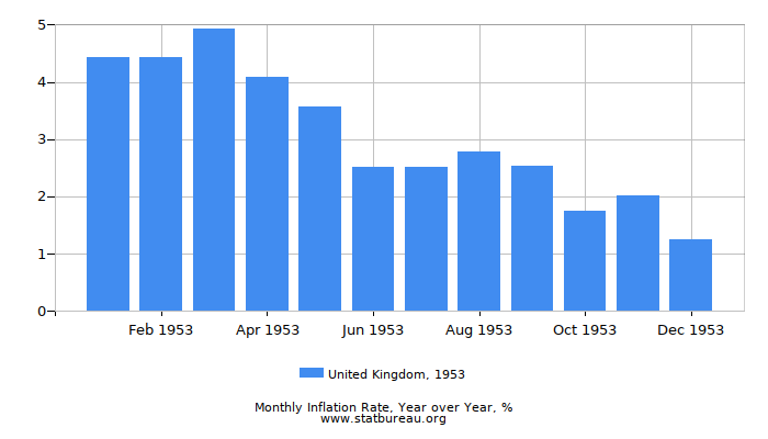 1953 United Kingdom Inflation Rate: Year over Year