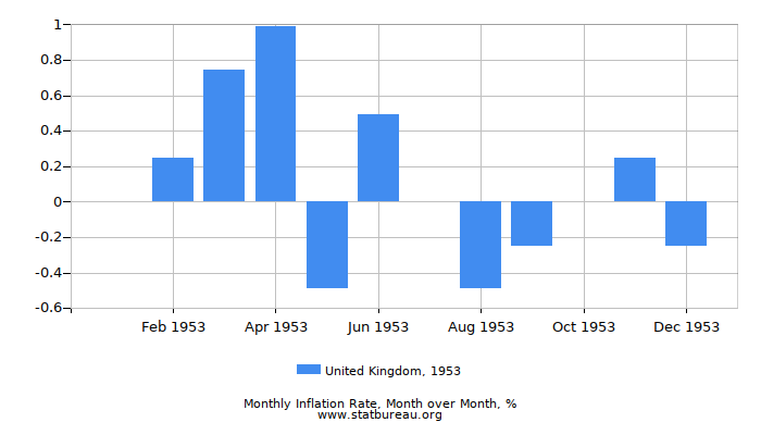 1953 United Kingdom Inflation Rate: Month to Month