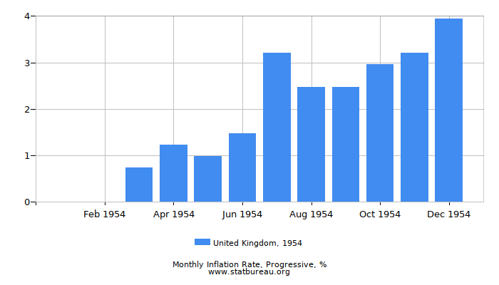 1954 United Kingdom Progressive Inflation Rate