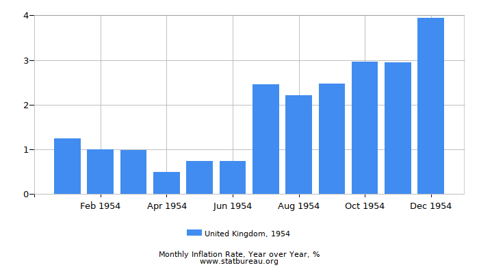 1954 United Kingdom Inflation Rate: Year over Year