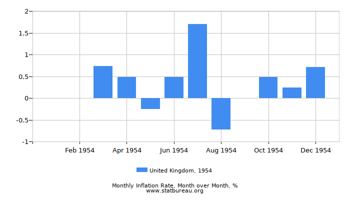 1954 United Kingdom Inflation Rate: Month to Month