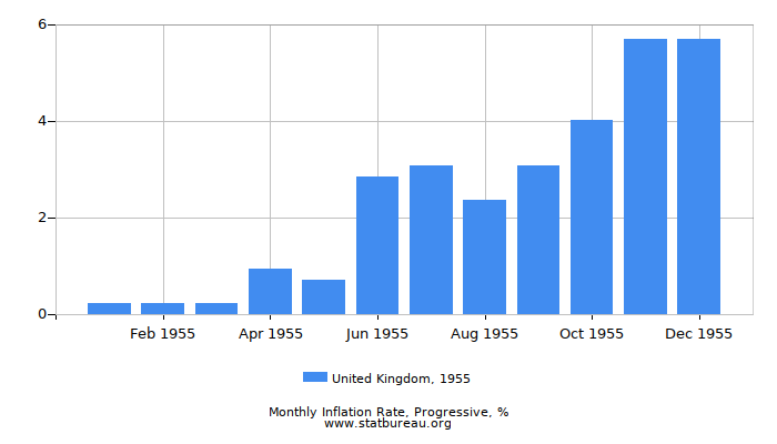 1955 United Kingdom Progressive Inflation Rate
