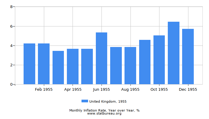 1955 United Kingdom Inflation Rate: Year over Year