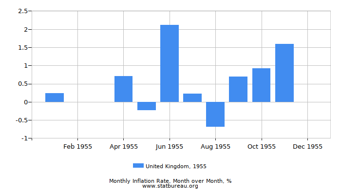 1955 United Kingdom Inflation Rate: Month to Month
