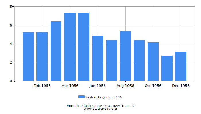 1956 United Kingdom Inflation Rate: Year over Year