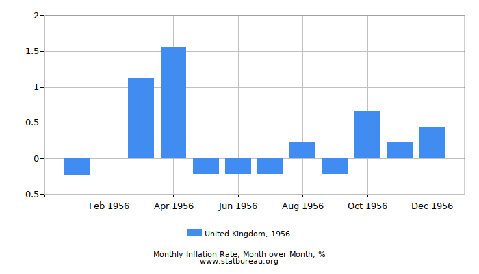 1956 United Kingdom Inflation Rate: Month to Month