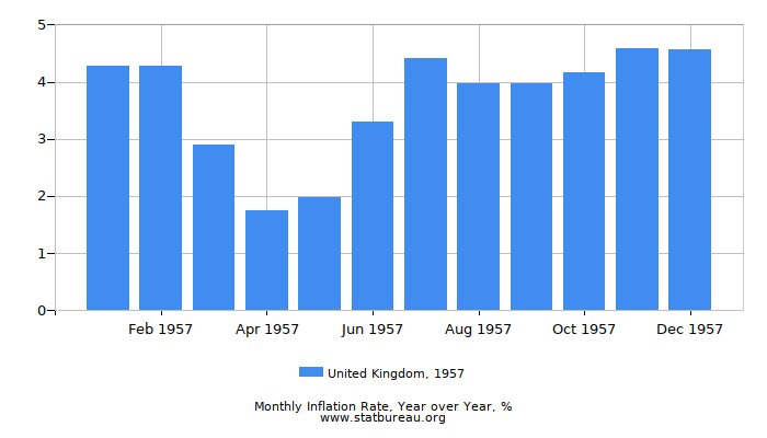 1957 United Kingdom Inflation Rate: Year over Year