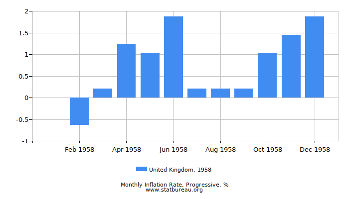 1958 United Kingdom Progressive Inflation Rate