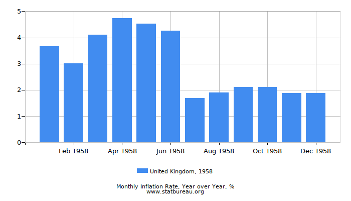 1958 United Kingdom Inflation Rate: Year over Year