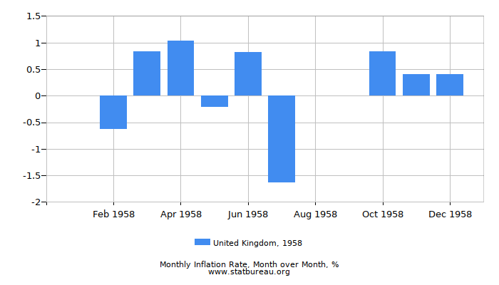 1958 United Kingdom Inflation Rate: Month to Month