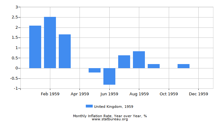 1959 United Kingdom Inflation Rate: Year over Year