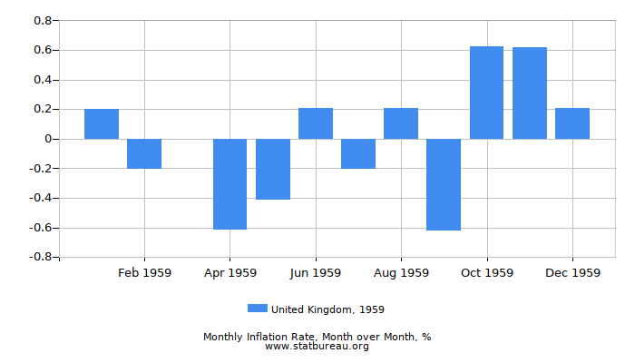 1959 United Kingdom Inflation Rate: Month to Month