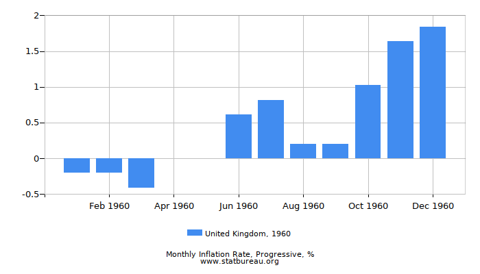1960 United Kingdom Progressive Inflation Rate