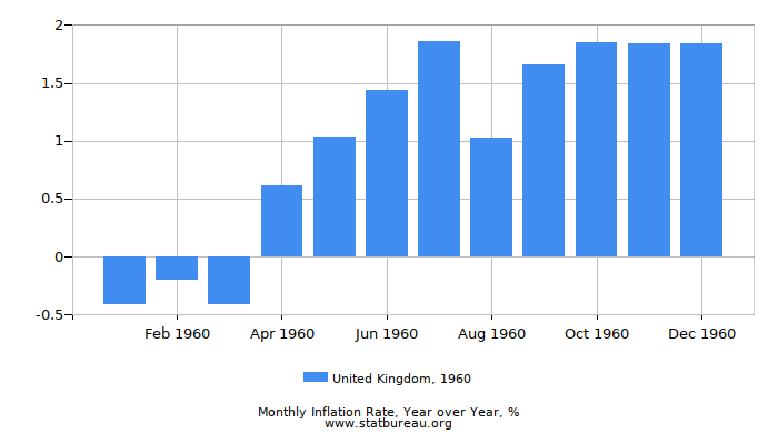1960 United Kingdom Inflation Rate: Year over Year