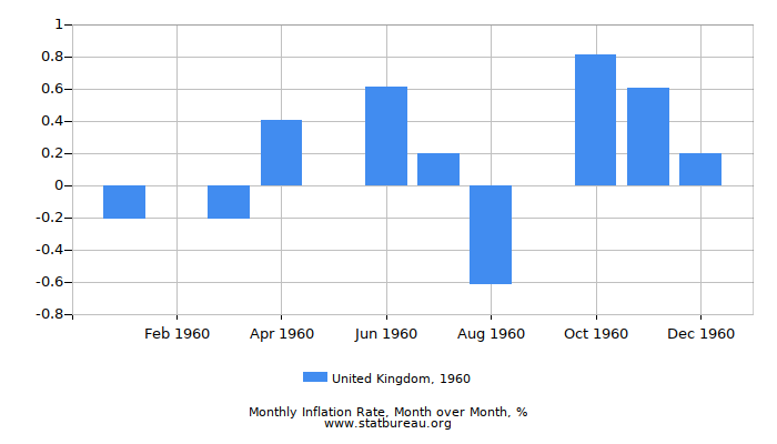 1960 United Kingdom Inflation Rate: Month to Month