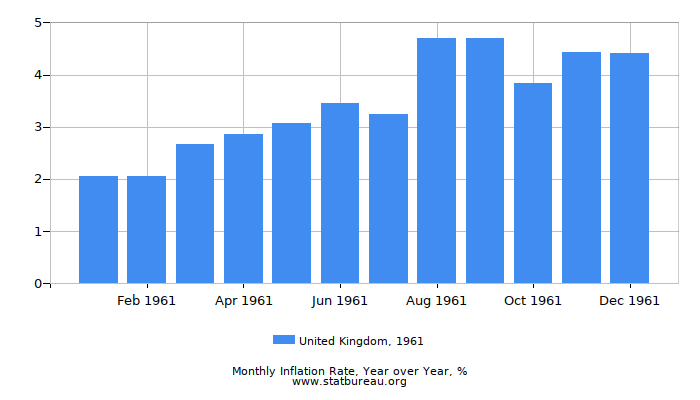 1961 United Kingdom Inflation Rate: Year over Year