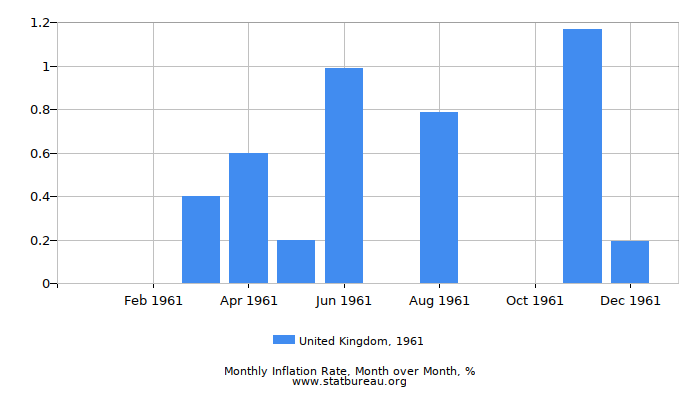 1961 United Kingdom Inflation Rate: Month to Month