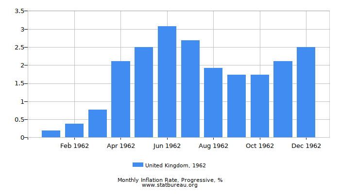 1962 United Kingdom Progressive Inflation Rate