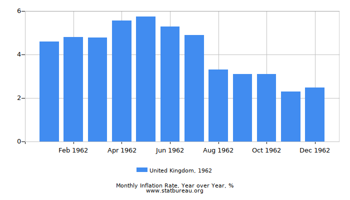 1962 United Kingdom Inflation Rate: Year over Year