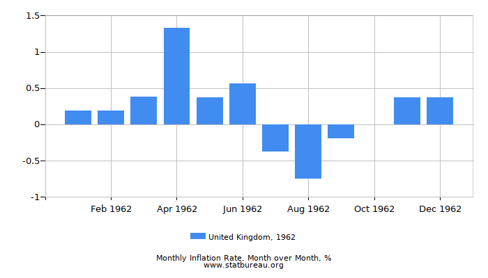 1962 United Kingdom Inflation Rate: Month to Month