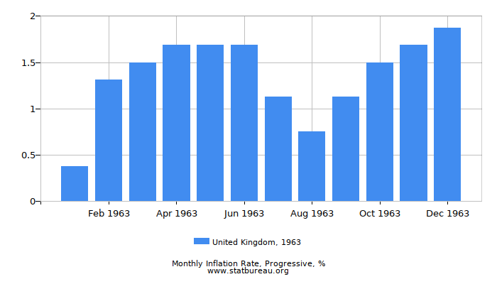 1963 United Kingdom Progressive Inflation Rate
