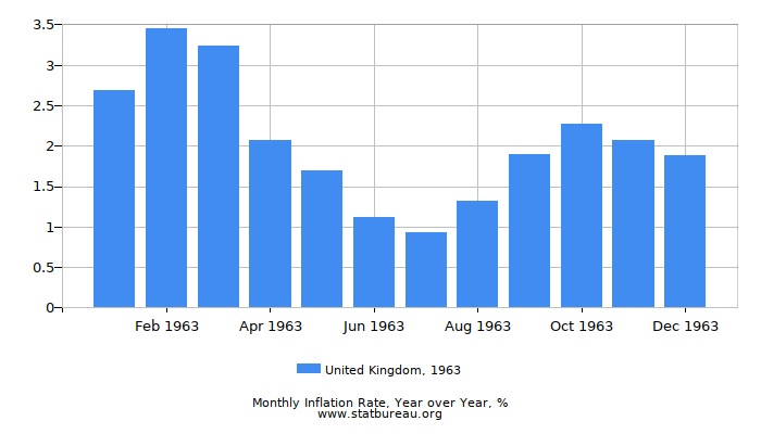 1963 United Kingdom Inflation Rate: Year over Year