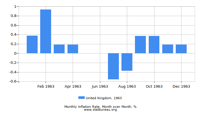 1963 United Kingdom Inflation Rate: Month to Month