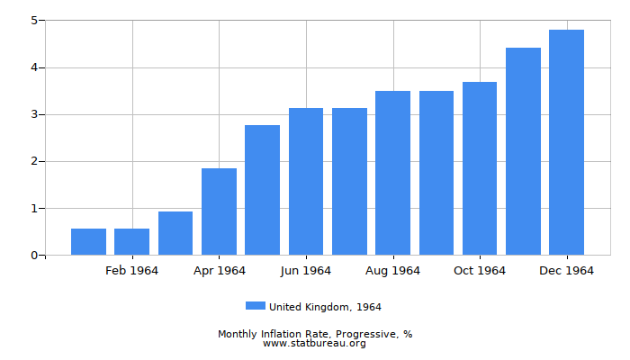 1964 United Kingdom Progressive Inflation Rate
