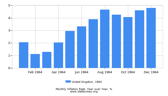 1964 United Kingdom Inflation Rate: Year over Year
