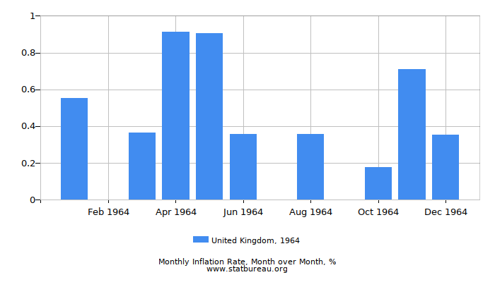 1964 United Kingdom Inflation Rate: Month to Month