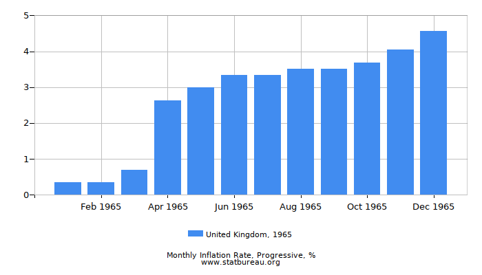 1965 United Kingdom Progressive Inflation Rate
