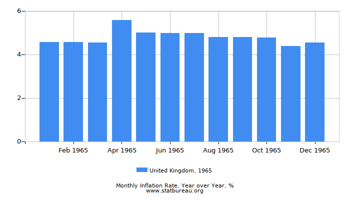 1965 United Kingdom Inflation Rate: Year over Year