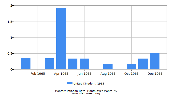 1965 United Kingdom Inflation Rate: Month to Month