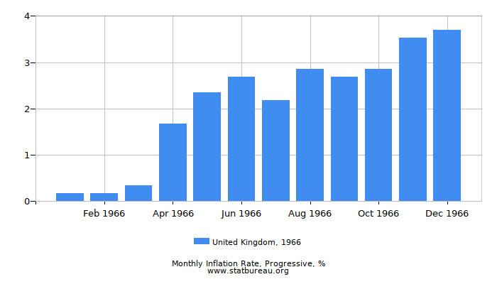 1966 United Kingdom Progressive Inflation Rate