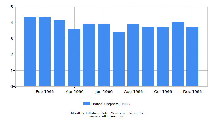 1966 United Kingdom Inflation Rate: Year over Year