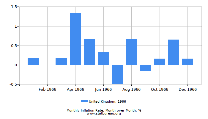 1966 United Kingdom Inflation Rate: Month to Month