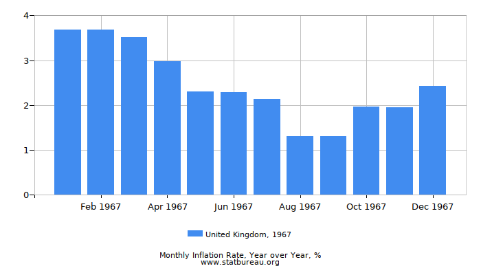 1967 United Kingdom Inflation Rate: Year over Year