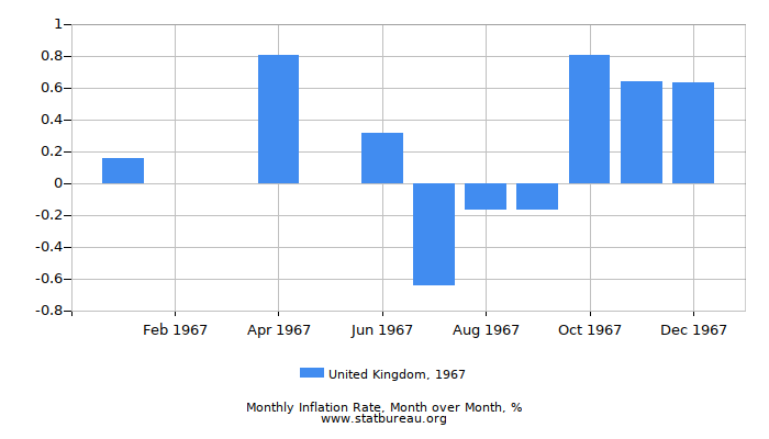 1967 United Kingdom Inflation Rate: Month to Month