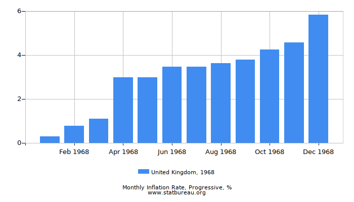 1968 United Kingdom Progressive Inflation Rate
