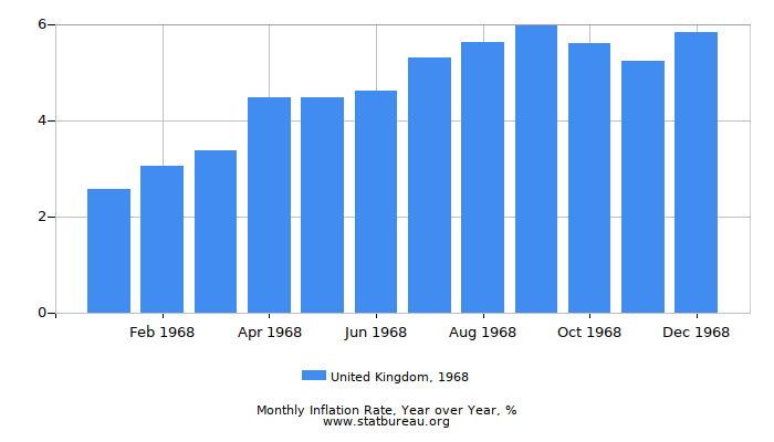 1968 United Kingdom Inflation Rate: Year over Year